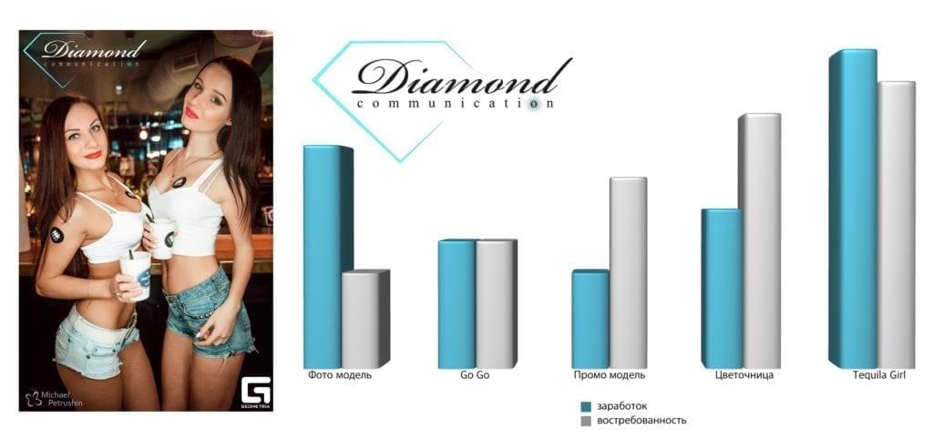 Сравнение вакансий Diamond Communication -2