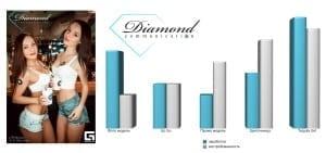 Сравнение вакансий Diamond Communication